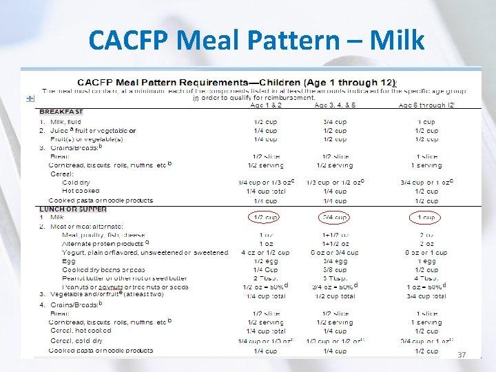 CACFP Meal Pattern – Milk 37