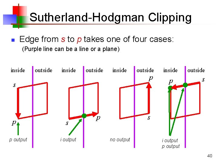 Sutherland-Hodgman Clipping n Edge from s to p takes one of four cases: (Purple
