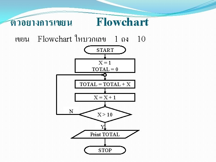 ตวอยางการเขยน Flowchart ใหบวกเลข 1 ถง START X=1 TOTAL = 0 TOTAL = TOTAL +