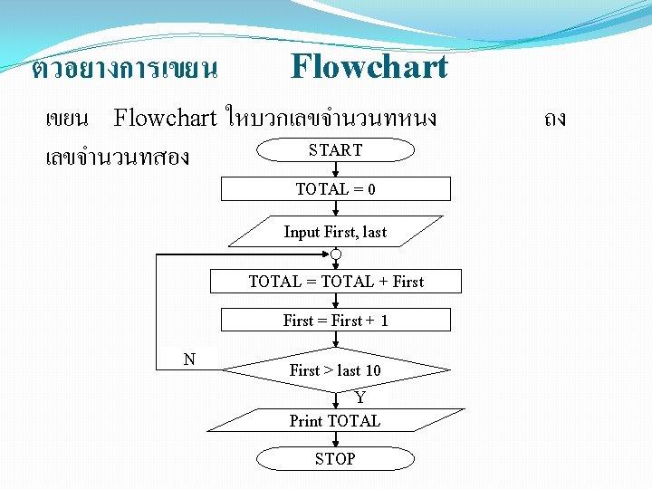 ตวอยางการเขยน Flowchart ใหบวกเลขจำนวนทหนง START เลขจำนวนทสอง TOTAL = 0 Input First, last TOTAL = TOTAL