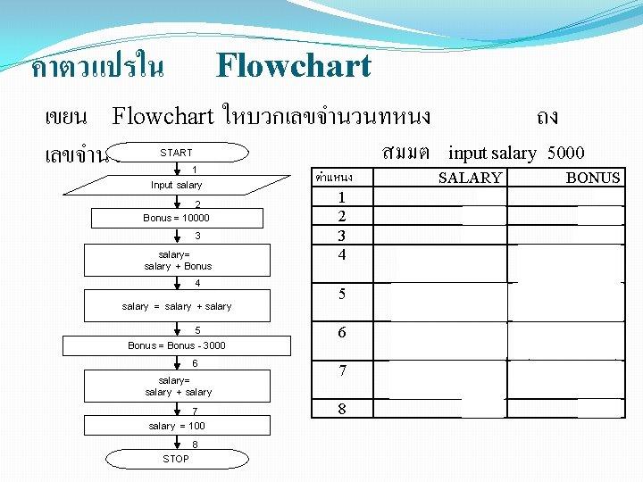 คาตวแปรใน Flowchart เขยน Flowchart ใหบวกเลขจำนวนทหนง ถง สมมต input salary 5000 เลขจำนวนทสอง START 1 Input