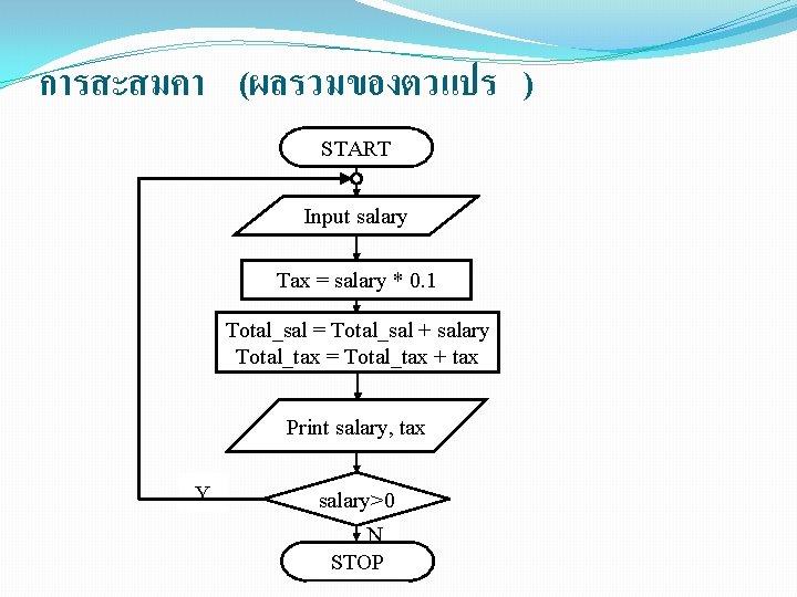การสะสมคา (ผลรวมของตวแปร ) START Input salary Tax = salary * 0. 1 Total_sal =