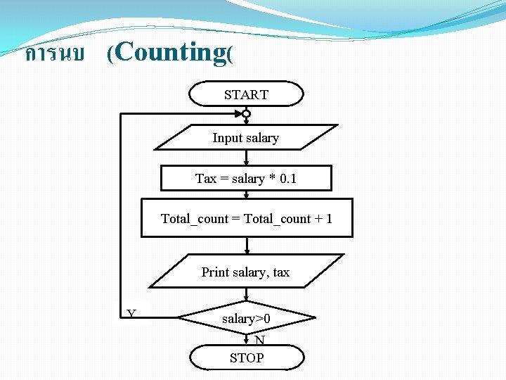 การนบ (Counting( START Input salary Tax = salary * 0. 1 Total_count = Total_count