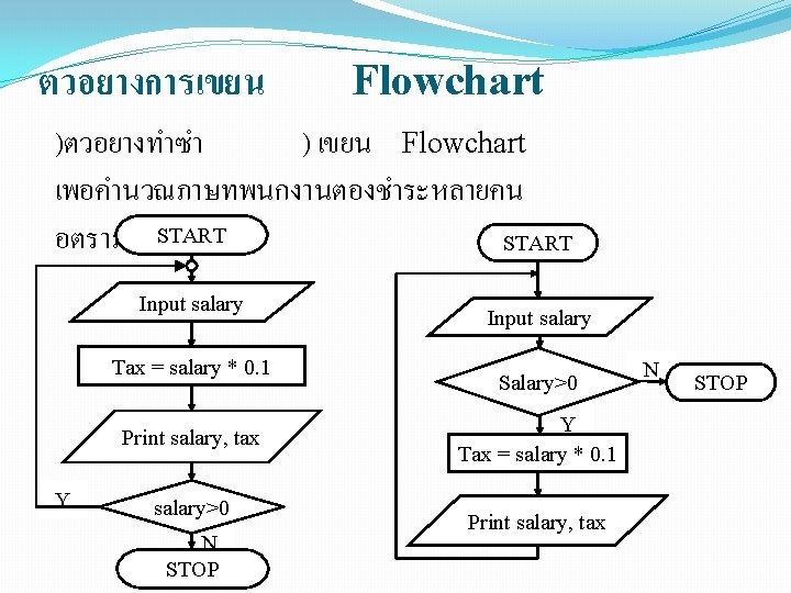 ตวอยางการเขยน Flowchart )ตวอยางทำซำ ) เขยน Flowchart เพอคำนวณภาษทพนกงานตองชำระหลายคน อตราภาษSTART 10% START Input salary Tax =