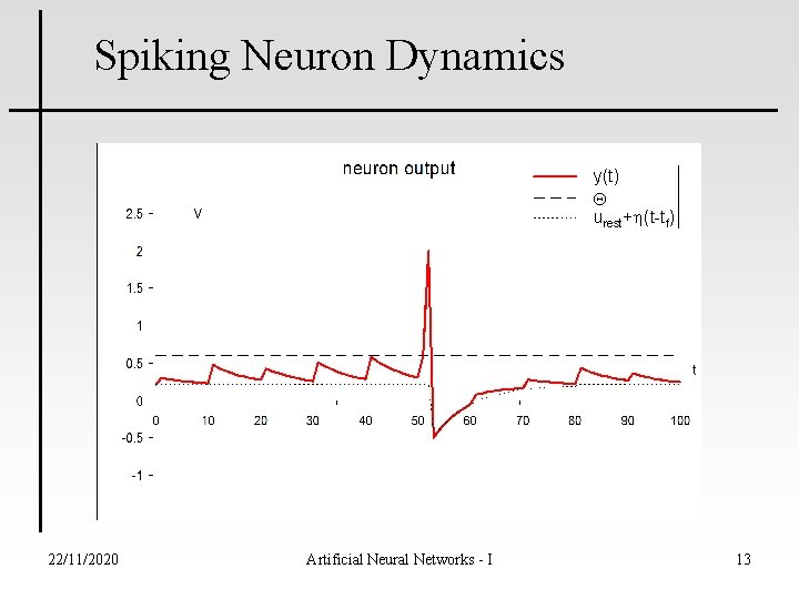Spiking Neuron Dynamics y(t) urest+ (t-tf) 22/11/2020 Artificial Neural Networks - I 13