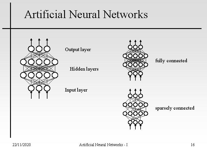 Artificial Neural Networks Output layer fully connected Hidden layers Input layer sparsely connected 22/11/2020