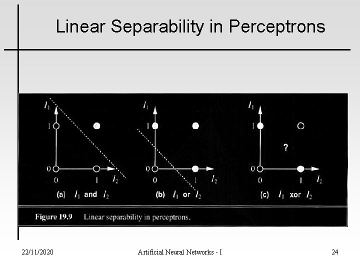 Linear Separability in Perceptrons 22/11/2020 Artificial Neural Networks - I Presented by Martin Ho,