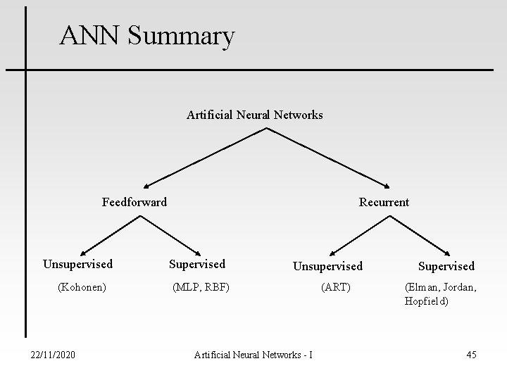 ANN Summary Artificial Neural Networks Feedforward Unsupervised (Kohonen) 22/11/2020 Recurrent Supervised Unsupervised (MLP, RBF)