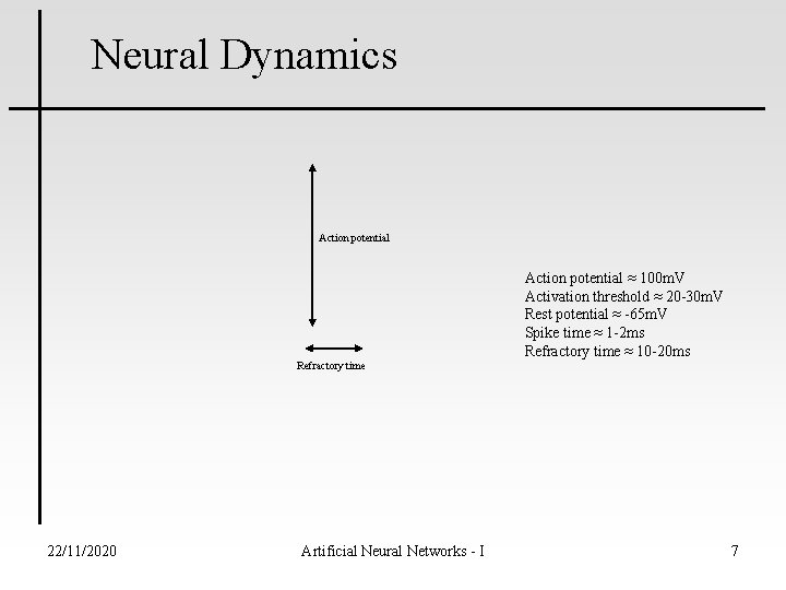 Neural Dynamics Action potential Refractory time 22/11/2020 Artificial Neural Networks - I Action potential