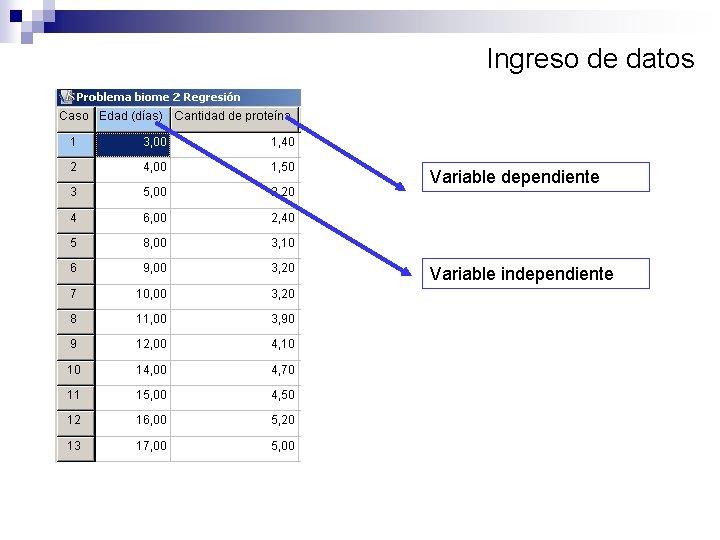 Ingreso de datos Variable dependiente Variable independiente