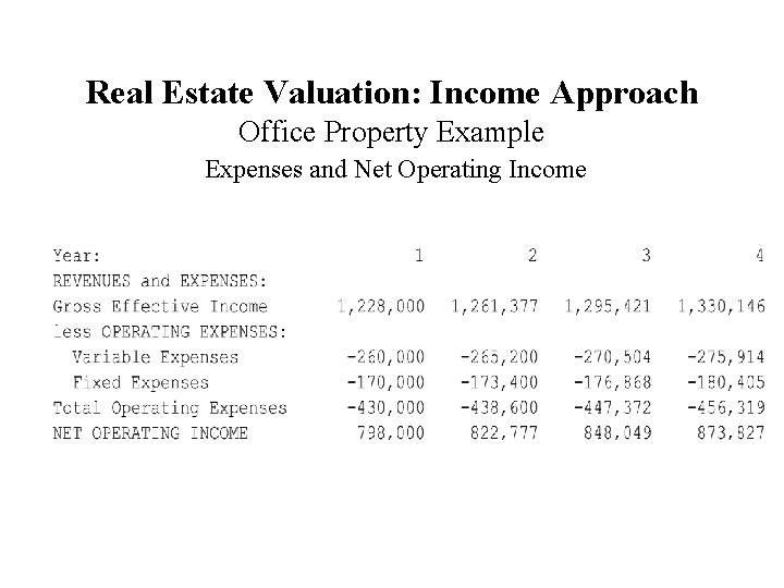 Real Estate Valuation: Income Approach Office Property Example Expenses and Net Operating Income