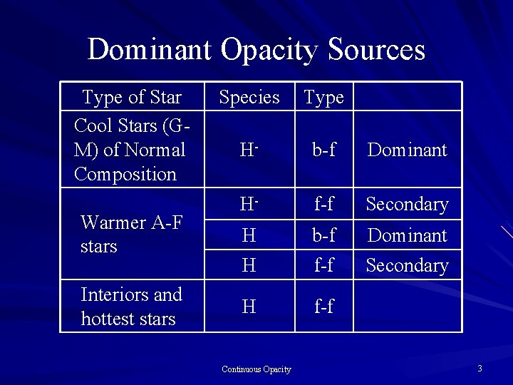 Dominant Opacity Sources Type of Star Cool Stars (GM) of Normal Composition Warmer A-F