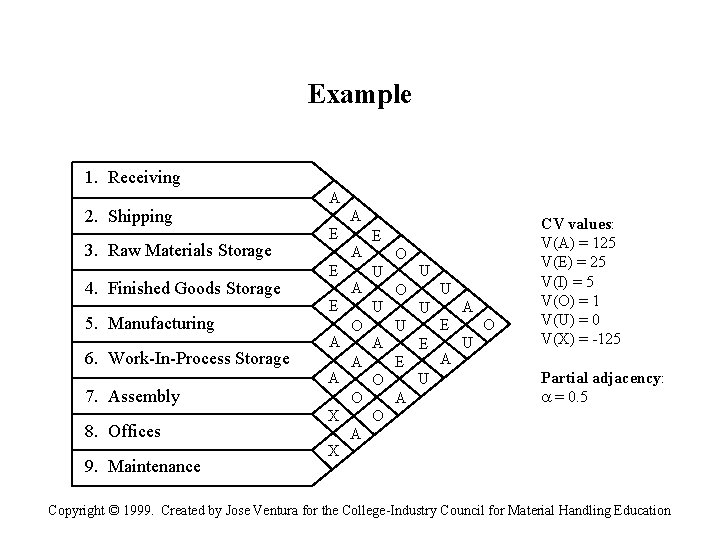Example 1. Receiving A 2. Shipping 3. Raw Materials Storage 4. Finished Goods Storage