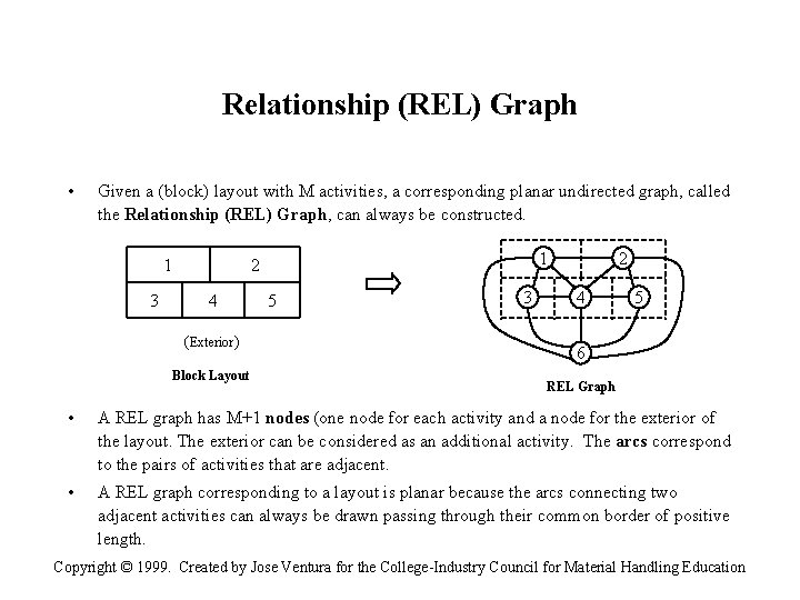 Relationship (REL) Graph • Given a (block) layout with M activities, a corresponding planar