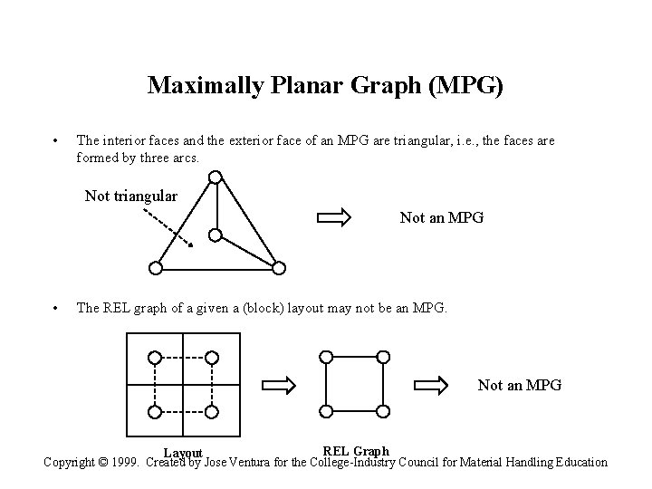 Maximally Planar Graph (MPG) • The interior faces and the exterior face of an