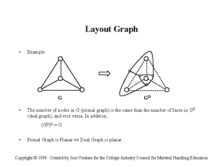 Layout Graph • Example. G • GD The number of nodes in G (primal