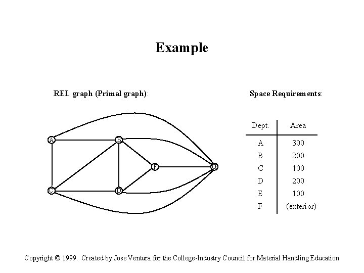 Example REL graph (Primal graph): A Space Requirements: B F C D G Dept.