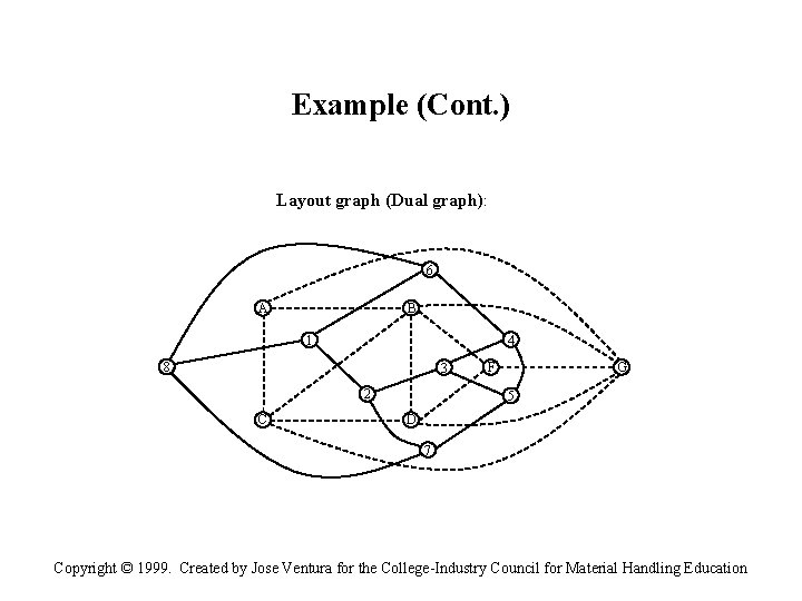 Example (Cont. ) Layout graph (Dual graph): 6 A B 4 1 8 3