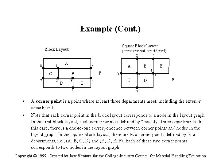 Example (Cont. ) Square Block Layout: (areas are not considered) Block Layout: 8 8