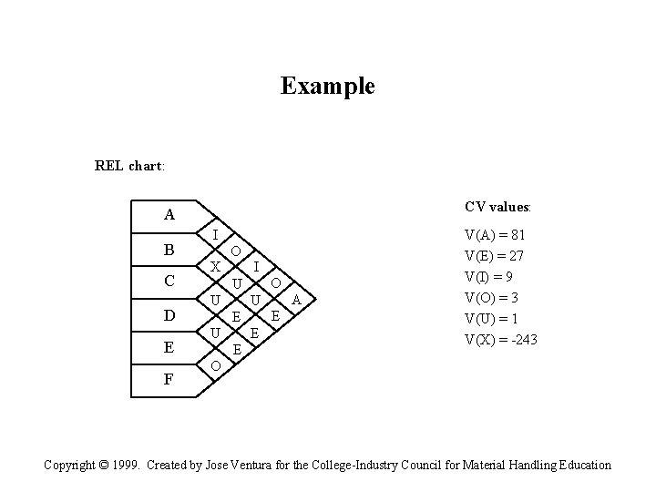 Example REL chart: CV values: A B C D E F I X O