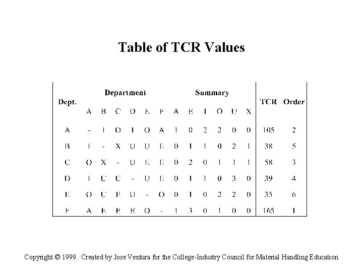 Table of TCR Values Copyright © 1999. Created by Jose Ventura for the College-Industry