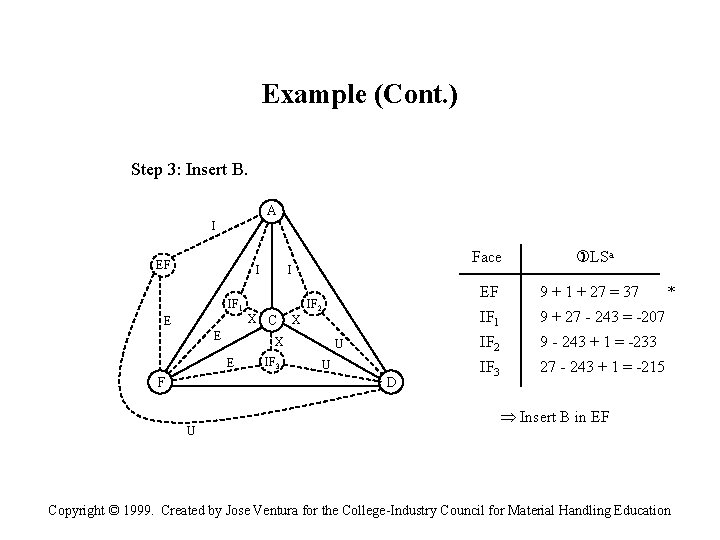 Example (Cont. ) Step 3: Insert B. A I EF I IF 1 E