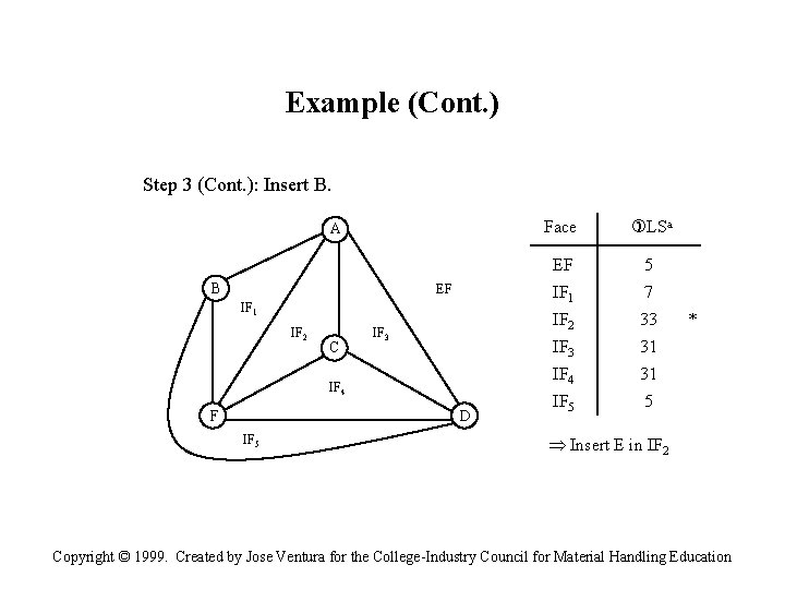 Example (Cont. ) Step 3 (Cont. ): Insert B. A B EF IF 1