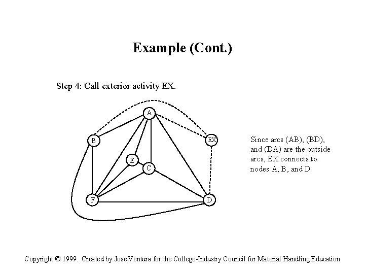 Example (Cont. ) Step 4: Call exterior activity EX. A EX B E F