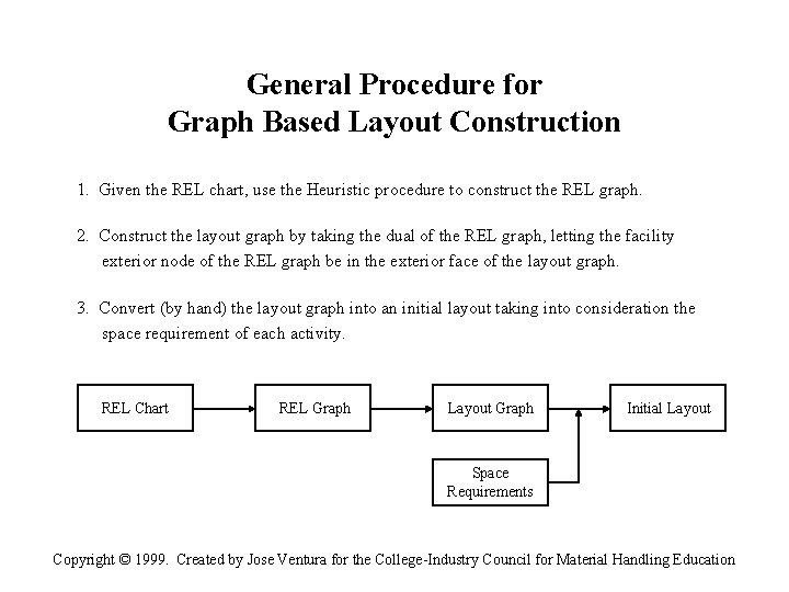 General Procedure for Graph Based Layout Construction 1. Given the REL chart, use the