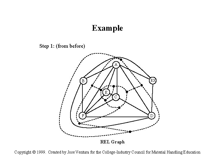 Example Step 1: (from before) A EX B E C F D REL Graph