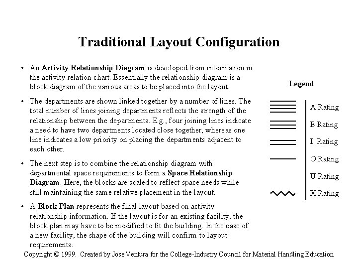 Traditional Layout Configuration • An Activity Relationship Diagram is developed from information in the