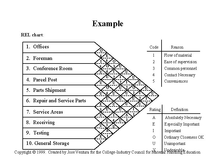 Example REL chart: 1. Offices 2. Foreman 3. Conference Room 4. Parcel Post 5.