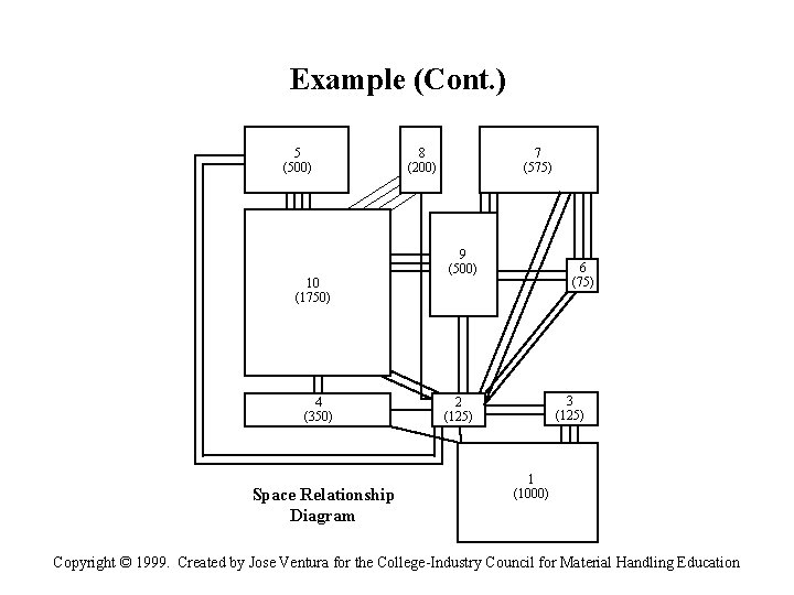 Example (Cont. ) 5 (500) 10 (1750) 4 (350) Space Relationship Diagram 7 (575)