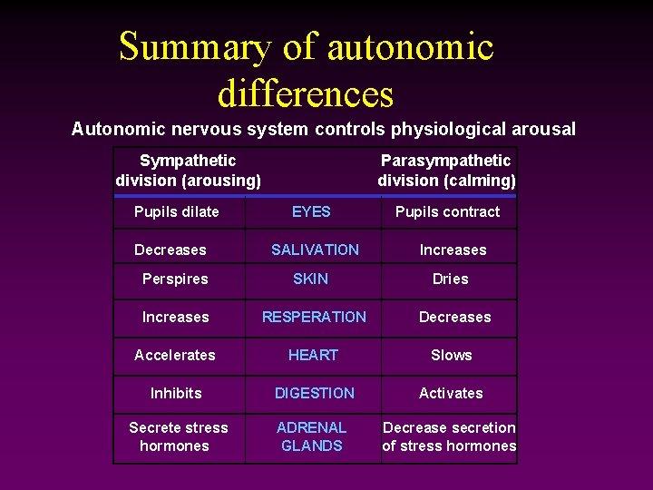 Summary of autonomic differences Autonomic nervous system controls physiological arousal Sympathetic division (arousing) Pupils