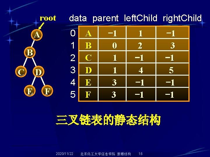 root A B C D E F data parent left. Child right. Child 0