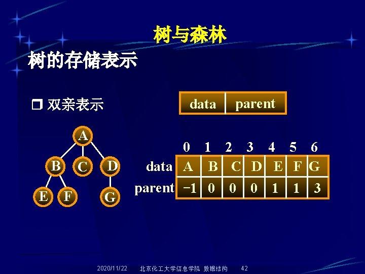 树与森林 树的存储表示 data 双亲表示 A B E C F D G 2020/11/22 parent 0