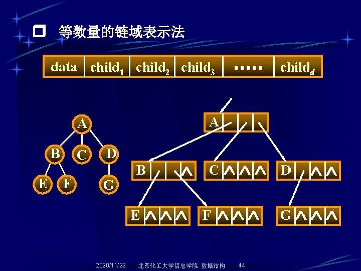 等数量的链域表示法 data child 1 child 2 child 3 A A B E C