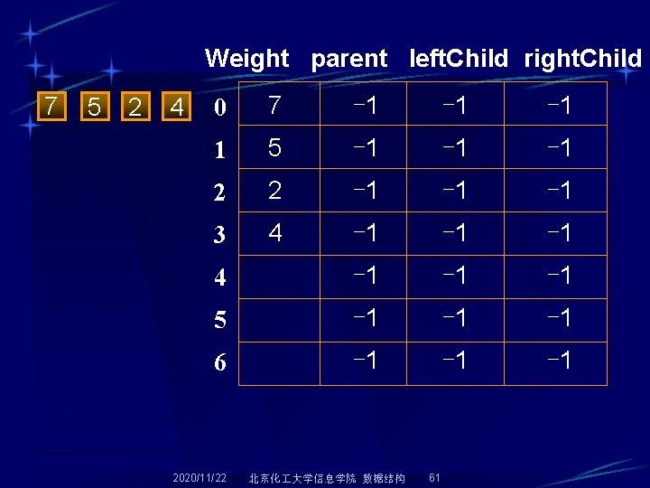 Weight parent left. Child right. Child 7 5 2 4 0 7 -1 -1