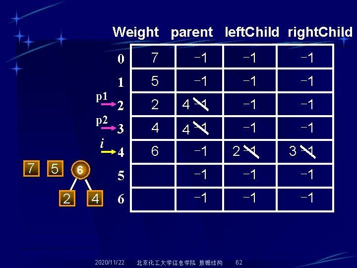 Weight parent left. Child right. Child p 1 p 2 i 7 5 6