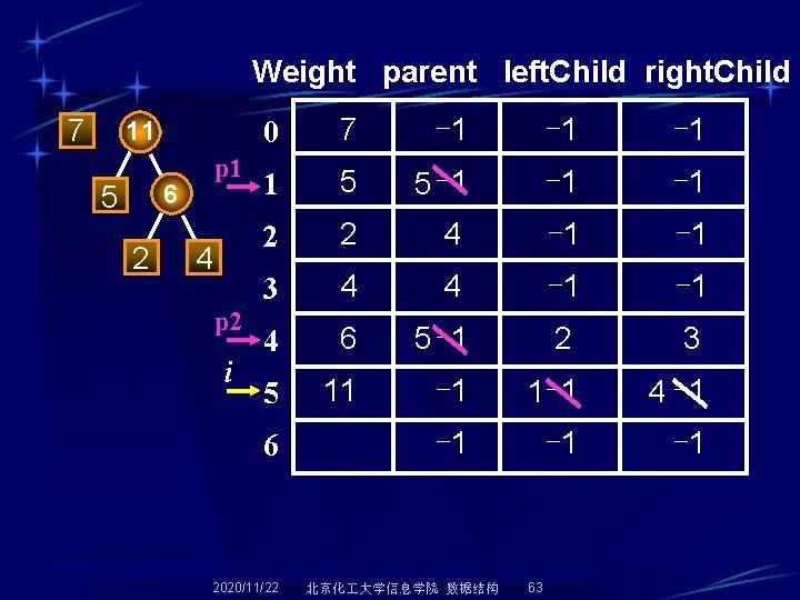 Weight parent left. Child right. Child 7 11 p 1 6 5 2 4