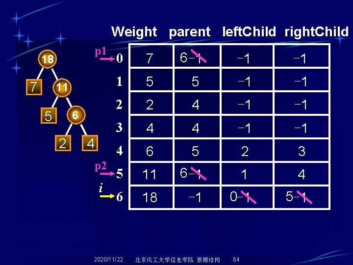 Weight parent left. Child right. Child p 1 18 7 11 6 5 2