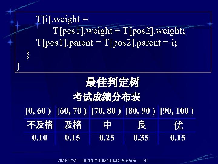 T[i]. weight = T[pos 1]. weight + T[pos 2]. weight; T[pos 1]. parent =