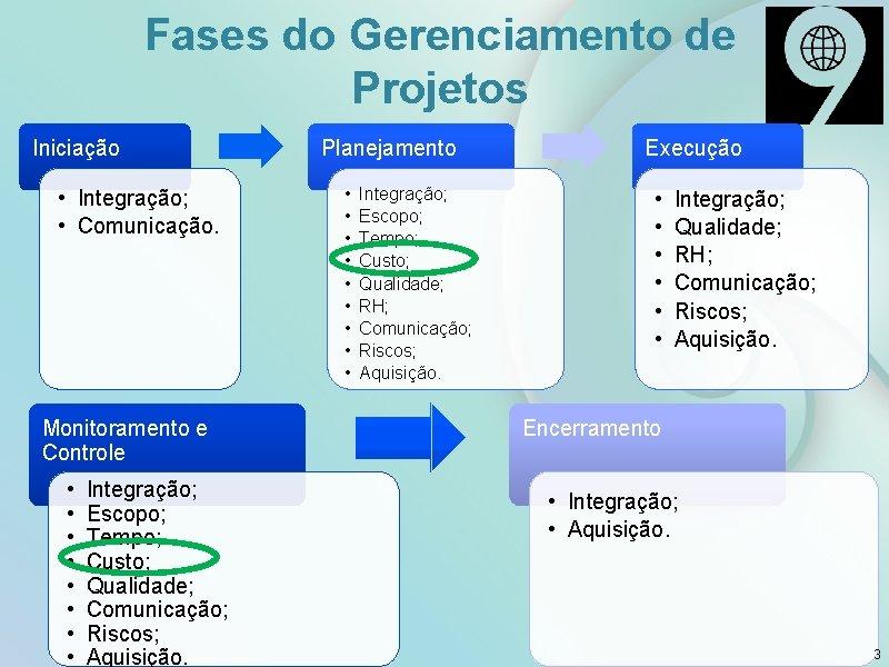 Fases do Gerenciamento de Projetos Iniciação • Integração; • Comunicação. Monitoramento e Controle •