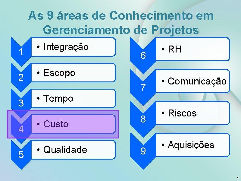 As 9 áreas de Conhecimento em Gerenciamento de Projetos 1 2 3 4 5