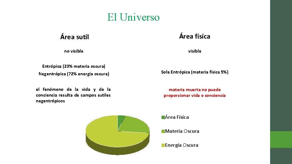 El Universo Área sutil Área física no visible Entrópica (23% materia oscura) Negentrópica (72%