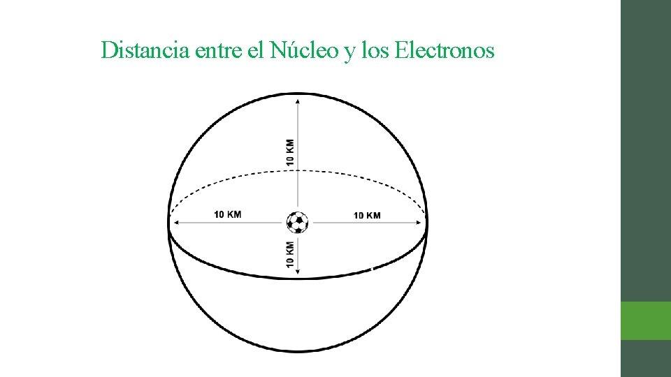 Distancia entre el Núcleo y los Electronos