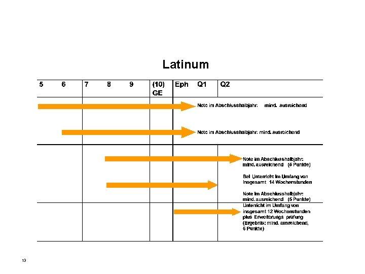 Latinum 13
