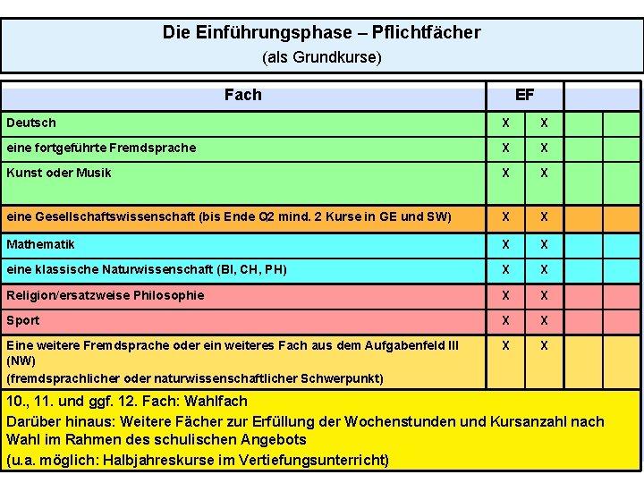 Die Einführungsphase – Pflichtfächer (als Grundkurse) Fach EF Deutsch X X eine fortgeführte Fremdsprache