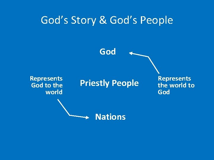 God's Story & God's People God Represents God to the world Priestly People Nations