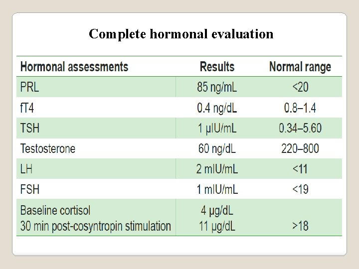 Complete hormonal evaluation